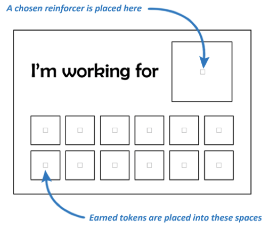Image displaying the seven components of a token economy described.